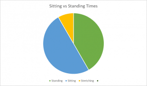 stand up computer desk graph