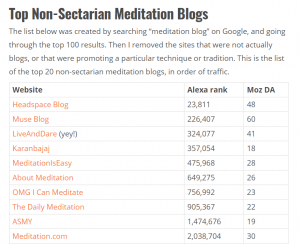 Live and Dare Beginners meditation course site numbers